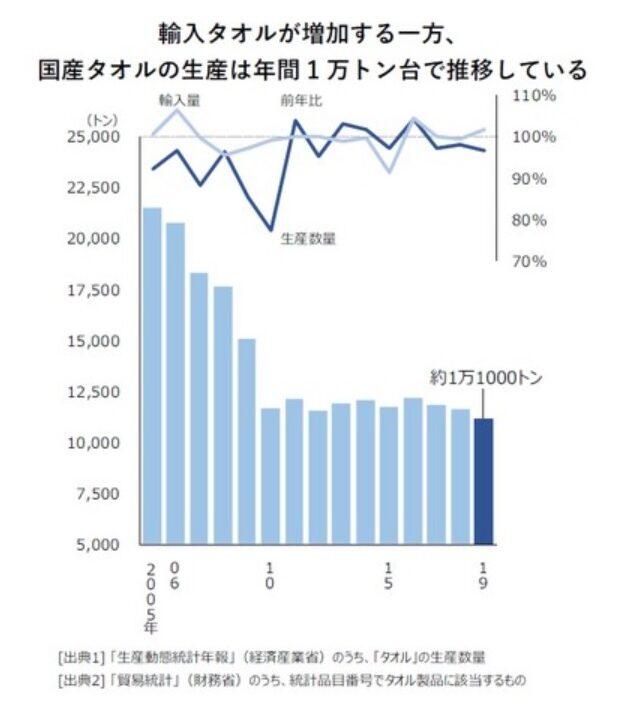 国産タオルと輸入タオルの生産高のグラフ
