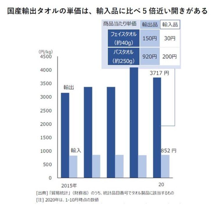 国産タオルの輸入タオルの単価